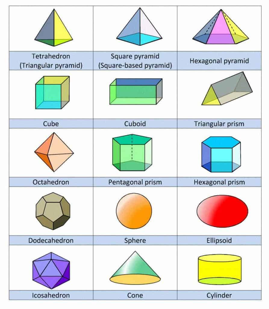 qué son las formas geométricas